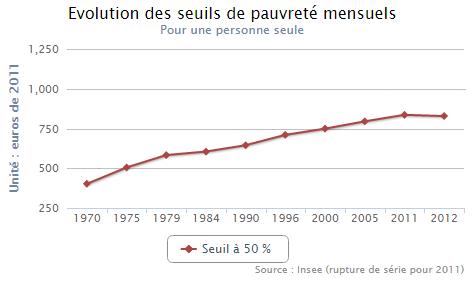 l 233 tat de la pauvret 233 en depuis 1970 la pauvret 233 en de 1970 224 nos jours